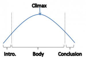 Old-Intro-Climax-Conclusion