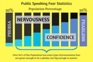 Public Speaking Fear Statistics